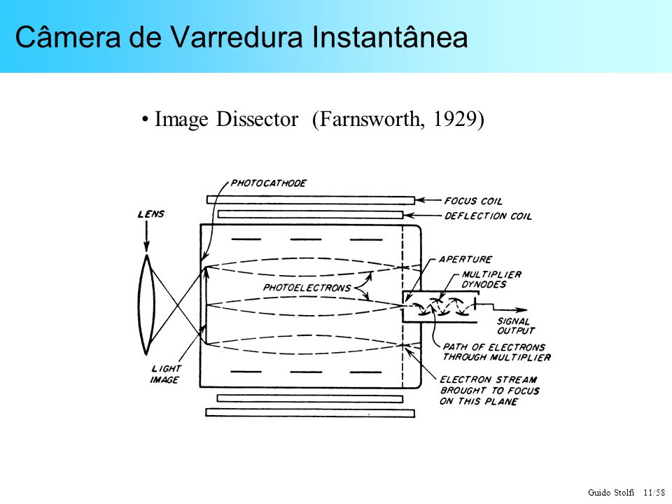 Guido Stolfi 11/58 Câmera de Varredura Instantânea Image Dissector (Farnsworth, 1929)