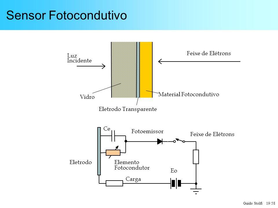 Guido Stolfi 19/58 Sensor Fotocondutivo Luz Incidente Vidro Eletrodo Transparente Material Fotocondutivo Feixe de Elétrons Carga Fotoemissor Eletrodo
