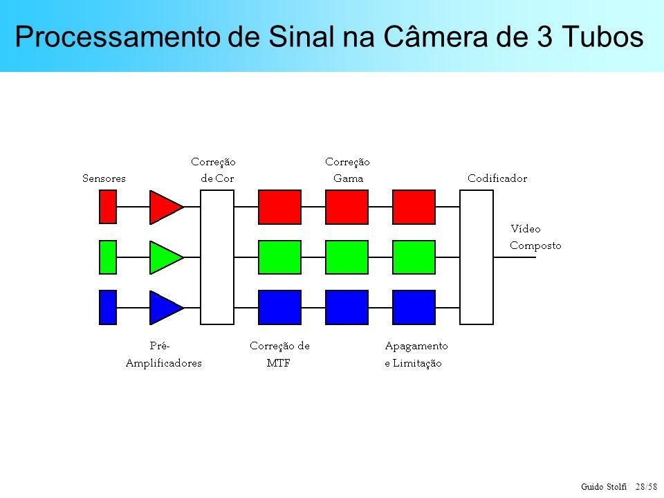 Guido Stolfi 28/58 Processamento de Sinal na Câmera de 3 Tubos