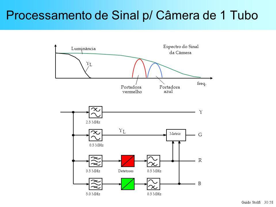 Guido Stolfi 30/58 Processamento de Sinal p/ Câmera de 1 Tubo Luminância Portadora vermelho Portadora azul freq. Y L Espectro do Sinal da Câmera 0.5 M