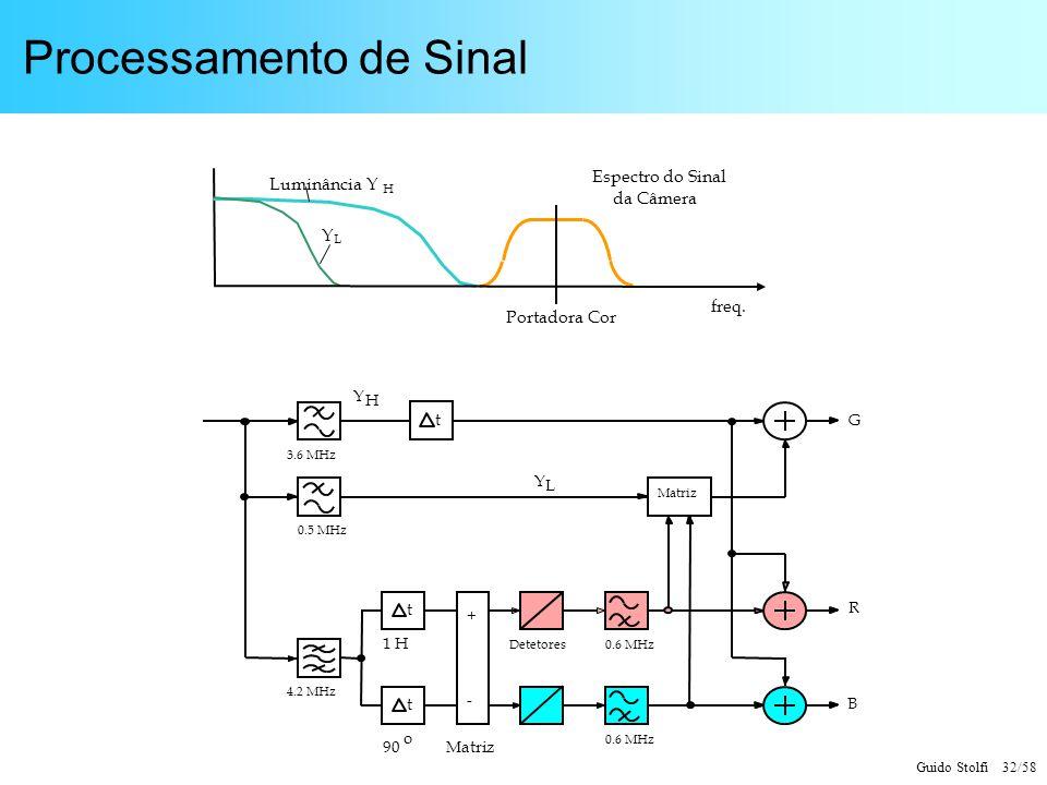 Guido Stolfi 32/58 Processamento de Sinal Luminância Y freq. Y L Espectro do Sinal da Câmera H Portadora Cor