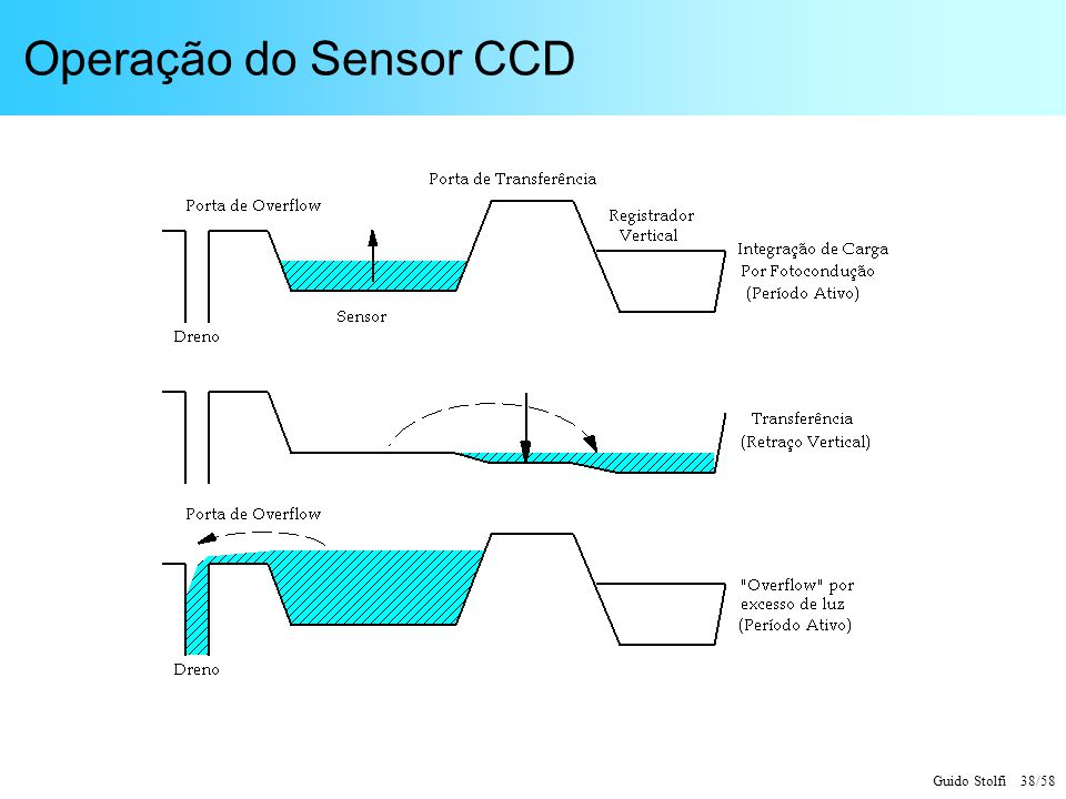 Guido Stolfi 38/58 Operação do Sensor CCD
