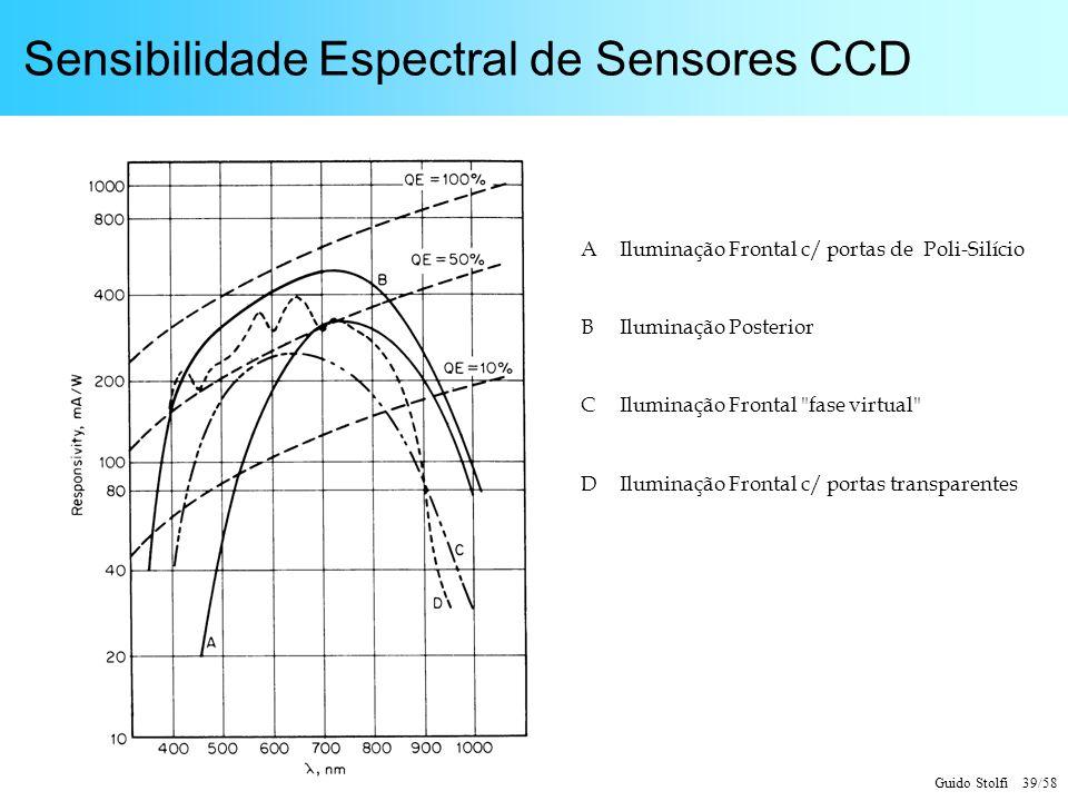 Guido Stolfi 39/58 Sensibilidade Espectral de Sensores CCD AIluminação Frontal c/ portas de Poli-Silício BIluminação Posterior CIluminação Frontal