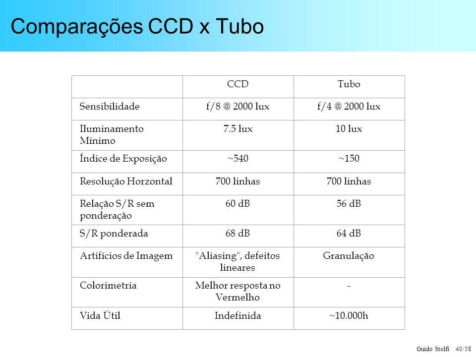 Guido Stolfi 40/58 Comparações CCD x Tubo CCDTubo Sensibilidadef/8 @ 2000 luxf/4 @ 2000 lux Iluminamento Mínimo 7.5 lux10 lux Índice de Exposição~540~