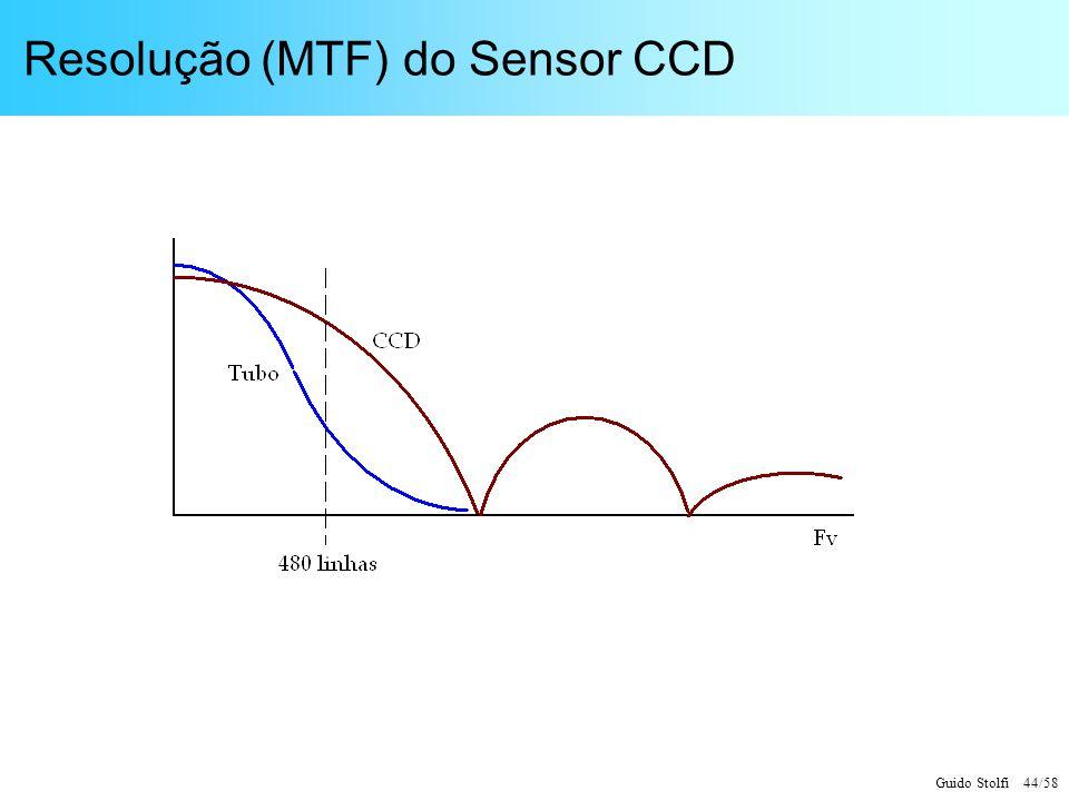 Guido Stolfi 44/58 Resolução (MTF) do Sensor CCD