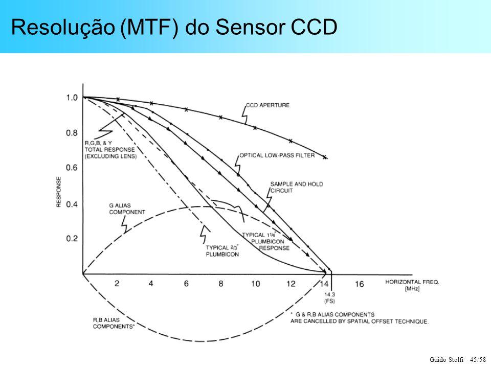 Guido Stolfi 45/58 Resolução (MTF) do Sensor CCD