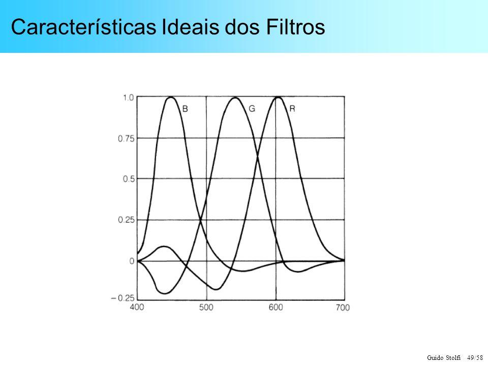 Guido Stolfi 49/58 Características Ideais dos Filtros
