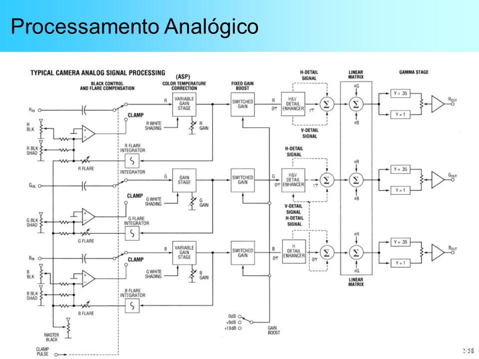 Guido Stolfi 52/58 Processamento Analógico