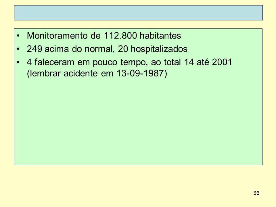 36 Monitoramento de 112.800 habitantes 249 acima do normal, 20 hospitalizados 4 faleceram em pouco tempo, ao total 14 até 2001 (lembrar acidente em 13-09-1987)
