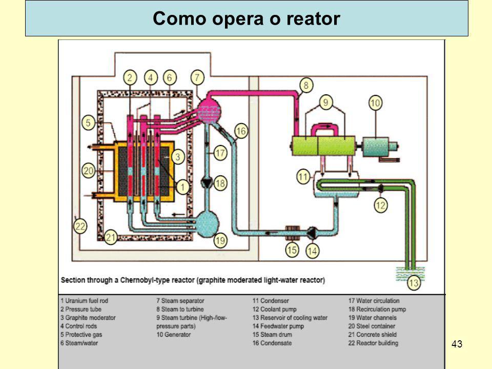 43 Como opera o reator