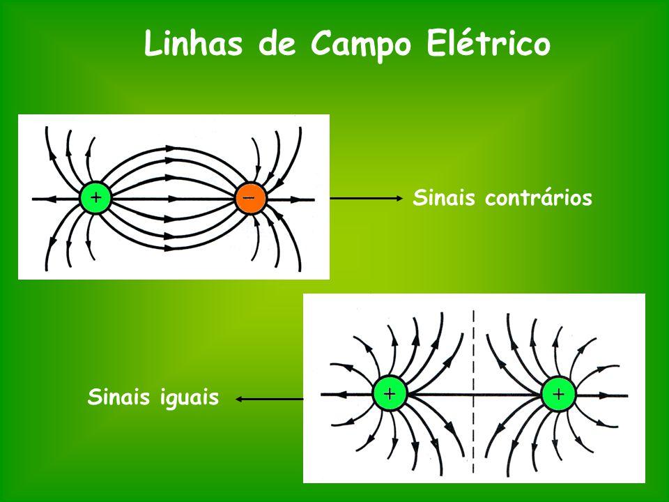 Linhas de Campo Elétrico Sinais contrários Sinais iguais