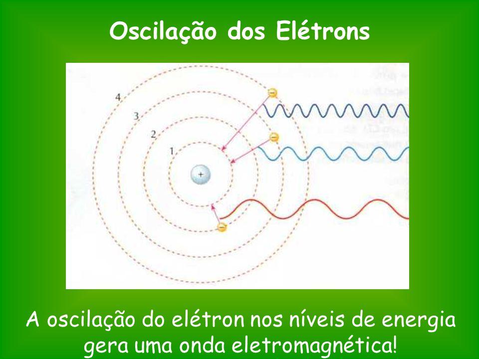 Oscilação dos Elétrons A oscilação do elétron nos níveis de energia gera uma onda eletromagnética!