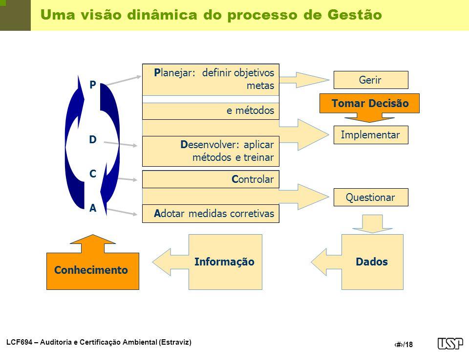 LCF694 – Auditoria e Certificação Ambiental (Estraviz) 4/18 Uma visão dinâmica do processo de Gestão Gerir Implementar Questionar Planejar: definir ob