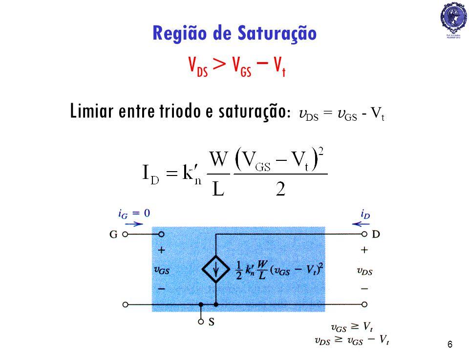 PSI22236 Região de Saturação V DS > V GS V t Limiar entre triodo e saturação: v DS = v GS - V t