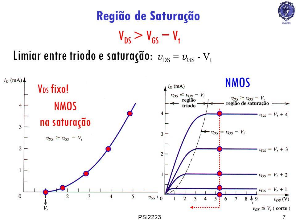 PSI22237 Região de Saturação V DS > V GS V t Limiar entre triodo e saturação: v DS = v GS - V t NMOS na saturação NMOS V DS fixo!