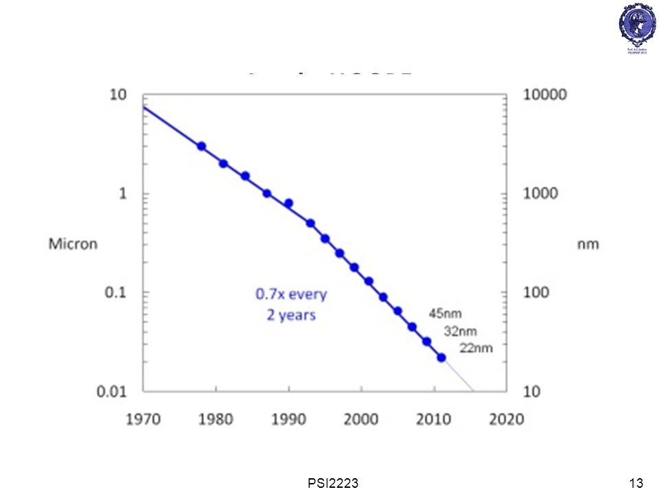 PSI222314 O Transistor FET moderno L porta = 35 nm t ox = 1.2 nm n = Silício tensionado de 2ª geração R on = NiSi para baixa resistência parasita FET tecnologia 65nm