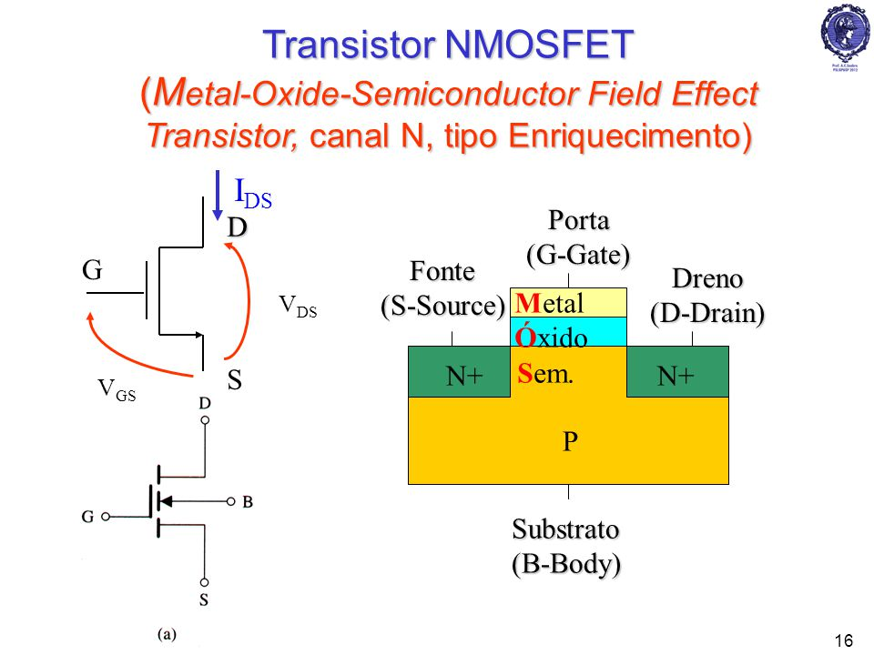 PSI222316 Transistor NMOSFET (M etal-Oxide-Semiconductor Field Effect Transistor, canal N, tipo Enriquecimento) S D G V DS V GS I DS N+ P Porta Porta(