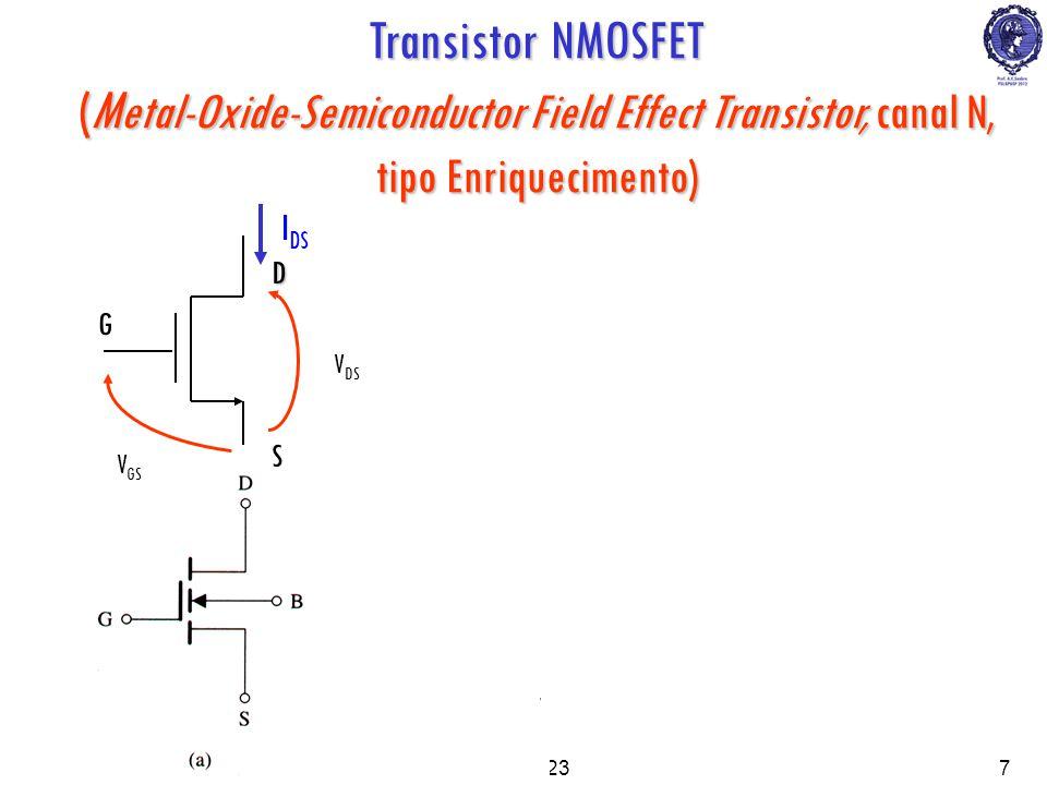 PSI22238 S D G V DS V GS I DS Transistor NMOSFET (M etal-Oxide-Semiconductor Field Effect Transistor, canal N, tipo Enriquecimento) N+ Metal (condutor) Óxido de porta (isolante) L W FonteDreno x ox Porta V DS V GS P Substrato (ou Corpo) I DS N+