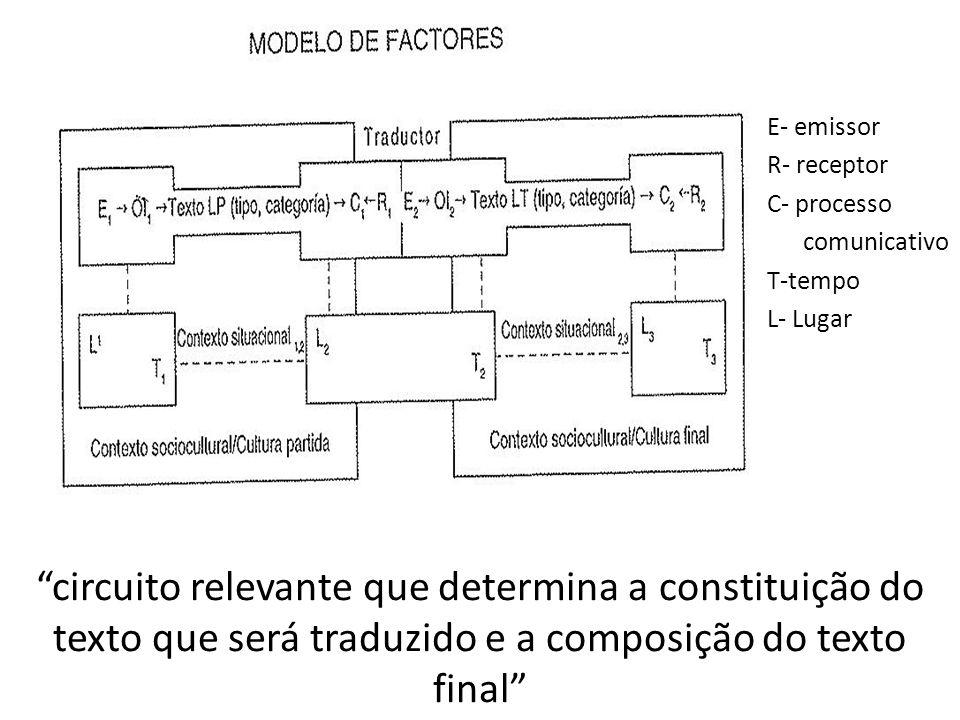 circuito relevante que determina a constituição do texto que será traduzido e a composição do texto final E- emissor R- receptor C- processo comunicat