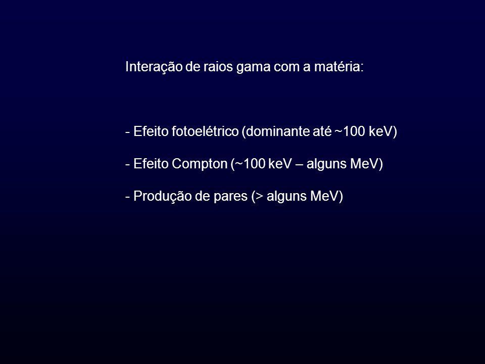 Interação de raios gama com a matéria: - Efeito fotoelétrico (dominante até ~100 keV) - Efeito Compton (~100 keV – alguns MeV) - Produção de pares (>