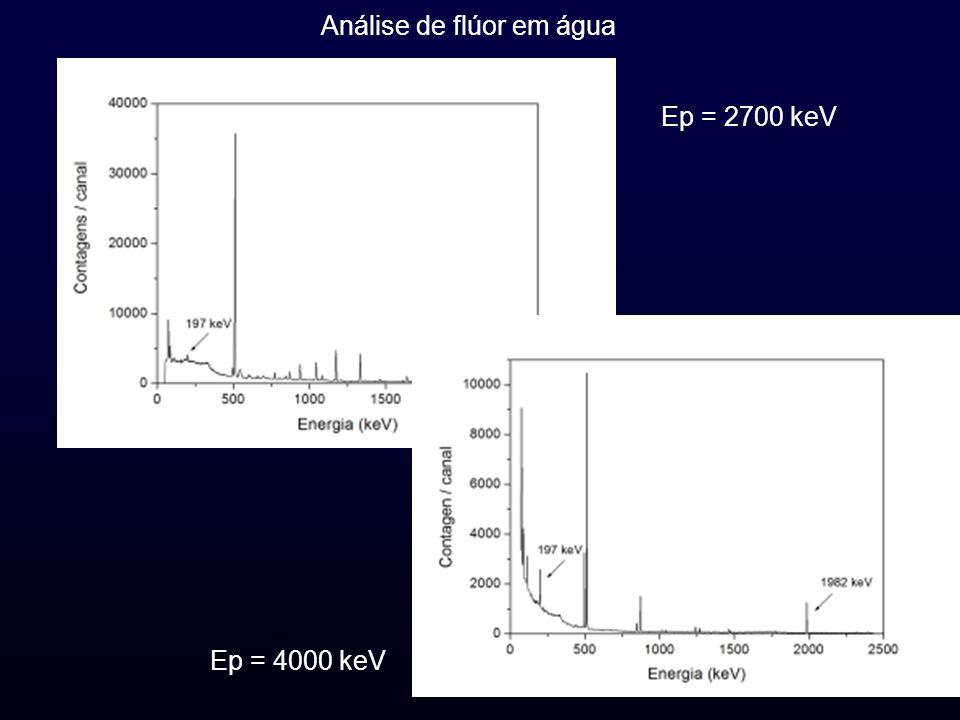 Ep = 2700 keV Ep = 4000 keV Análise de flúor em água