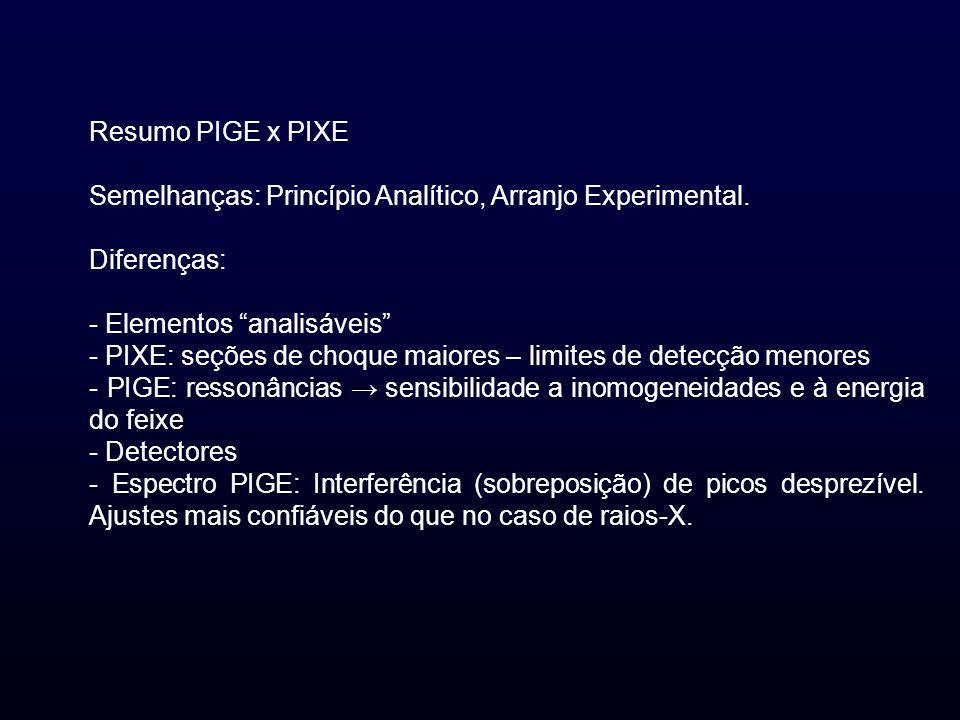 Resumo PIGE x PIXE Semelhanças: Princípio Analítico, Arranjo Experimental. Diferenças: - Elementos analisáveis - PIXE: seções de choque maiores – limi
