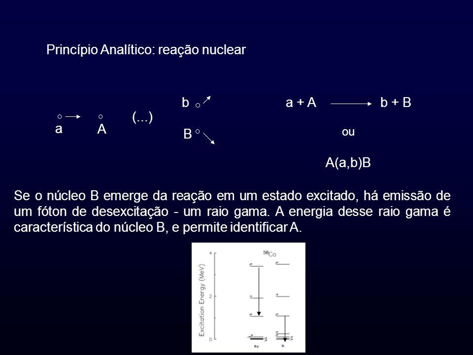 Princípio Analítico: reação nuclear a + Ab + B ou A(a,b)B a A b B (...) Se o núcleo B emerge da reação em um estado excitado, há emissão de um fóton d