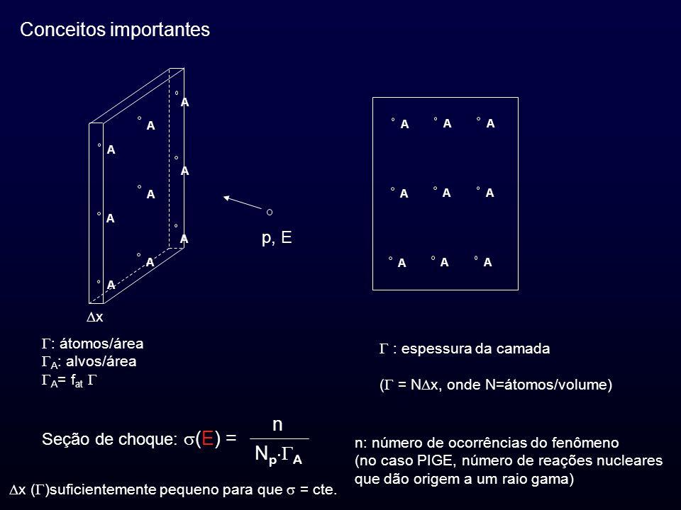 A A A A A A A A A A AA A AA A AA Conceitos importantes : átomos/área A : alvos/área A = f at p, E n: número de ocorrências do fenômeno (no caso PIGE, número de reações nucleares que dão origem a um raio gama) : espessura da camada ( = N x, onde N=átomos/volume) Seção de choque: (E) = n N p A x x ( )suficientemente pequeno para que = cte.