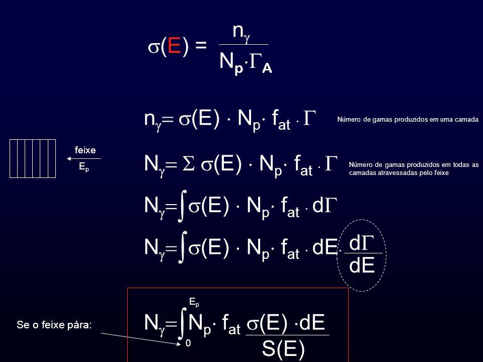 (E) = n N p A n (E) N p f at N (E) N p f at N (E) N p f at d N (E) N p f at dE d dE N N p f at (E) dE S(E) 0 EpEp feixe Se o feixe pára: EpEp Número de gamas produzidos em uma camada Número de gamas produzidos em todas as camadas atravessadas pelo feixe