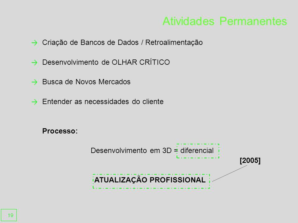 Atividades Permanentes Criação de Bancos de Dados / Retroalimentação Desenvolvimento de OLHAR CRÍTICO Busca de Novos Mercados Entender as necessidades do cliente Processo: Desenvolvimento em 3D = diferencial [2005] ATUALIZAÇÃO PROFISSIONAL 19