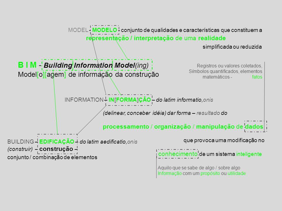 B I M - Building Information Model(ing) Model[o][agem] de informação da construção MODEL - MODELO - conjunto de qualidades e características que constituem a representação / interpretação de uma realidade simplificada ou reduzida INFORMATION – IN[FORMA]ÇÃO – do latim informatio,onis (delinear, conceber idéia) dar forma – resultado do processamento / organização / manipulação de dados que provoca uma modificação no conhecimento de um sistema inteligente Registros ou valores coletados, Símbolos quantificados, elementos matemáticos - fatos BUILDING – EDIFICAÇÃO – do latim aedificatio,onis (construir) – construção – conjunto / combinação de elementos Aquilo que se sabe de algo / sobre algo Informação com um propósito ou utilidade