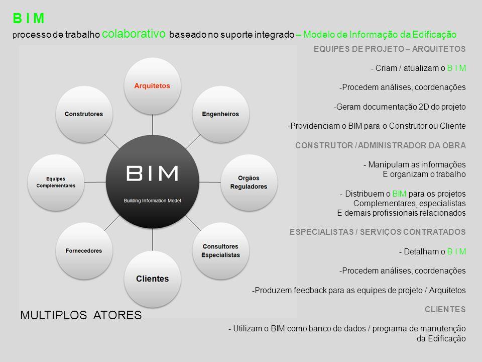 B I M p rocesso de trabalho colaborativo baseado no suporte integrado – Modelo de Informação da Edificação EQUIPES DE PROJETO – ARQUITETOS - Criam / atualizam o B I M -Procedem análises, coordenações -Geram documentação 2D do projeto -Providenciam o BIM para o Construtor ou Cliente CONSTRUTOR / ADMINISTRADOR DA OBRA - Manipulam as informações E organizam o trabalho - Distribuem o BIM para os projetos Complementares, especialistas E demais profissionais relacionados ESPECIALISTAS / SERVIÇOS CONTRATADOS - Detalham o B I M -Procedem análises, coordenações -Produzem feedback para as equipes de projeto / Arquitetos CLIENTES - Utilizam o BIM como banco de dados / programa de manutenção da Edificação MULTIPLOS ATORES