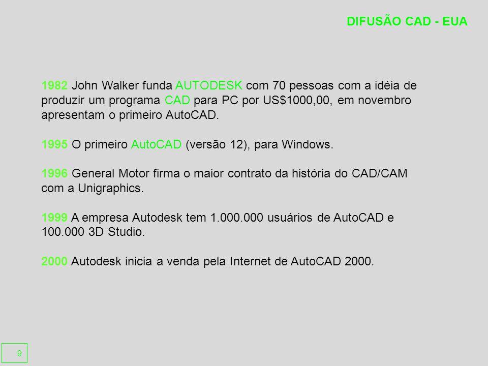 1982 John Walker funda AUTODESK com 70 pessoas com a idéia de produzir um programa CAD para PC por US$1000,00, em novembro apresentam o primeiro AutoCAD.