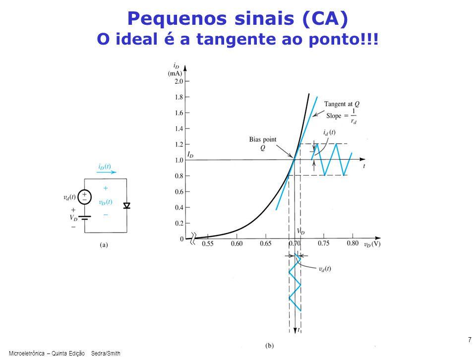Microeletrônica – Quinta Edição Sedra/Smith 8 Pequenos sinais (CA) A tangente ao ponto: uma análise matemática Qual a tangente à expressão?