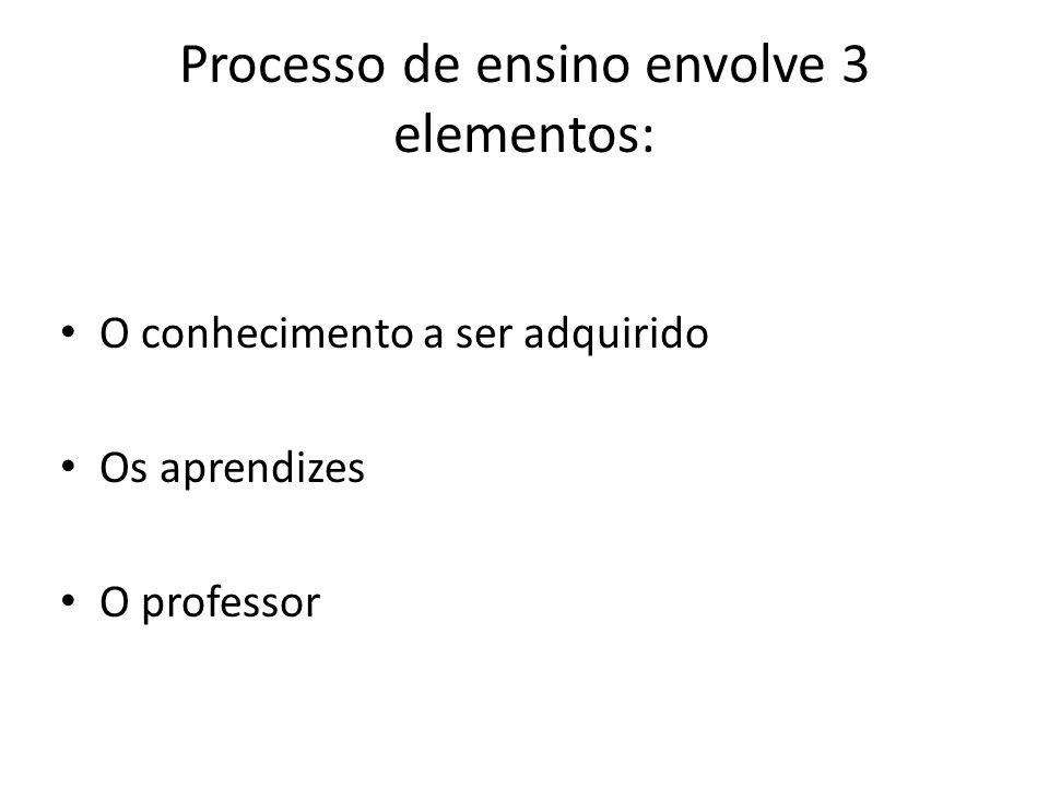Processo de ensino envolve 3 elementos: O conhecimento a ser adquirido Os aprendizes O professor