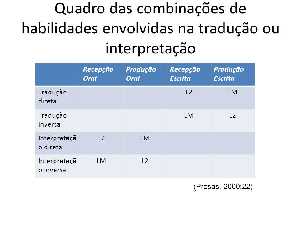 Quadro das combinações de habilidades envolvidas na tradução ou interpretação Recepção Oral Produção Oral Recepção Escrita Produção Escrita Tradução direta L2LM Tradução inversa LML2 Interpretaçã o direta L2LM Interpretaçã o inversa LML2 (Presas, 2000:22)