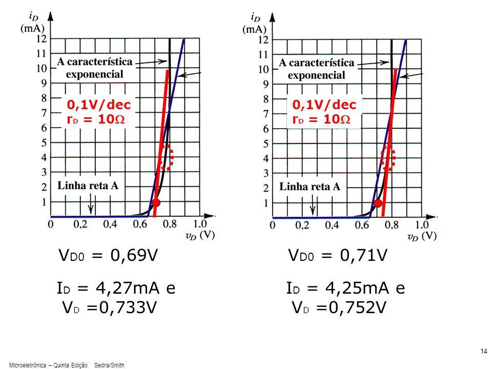 Microeletrônica – Quinta Edição Sedra/Smith 14 0,1V/dec r D = 10 0,1V/dec r D = 10 V D0 = 0,69VV D0 = 0,71V I D = 4,27mA e V D =0,733V I D = 4,25mA e