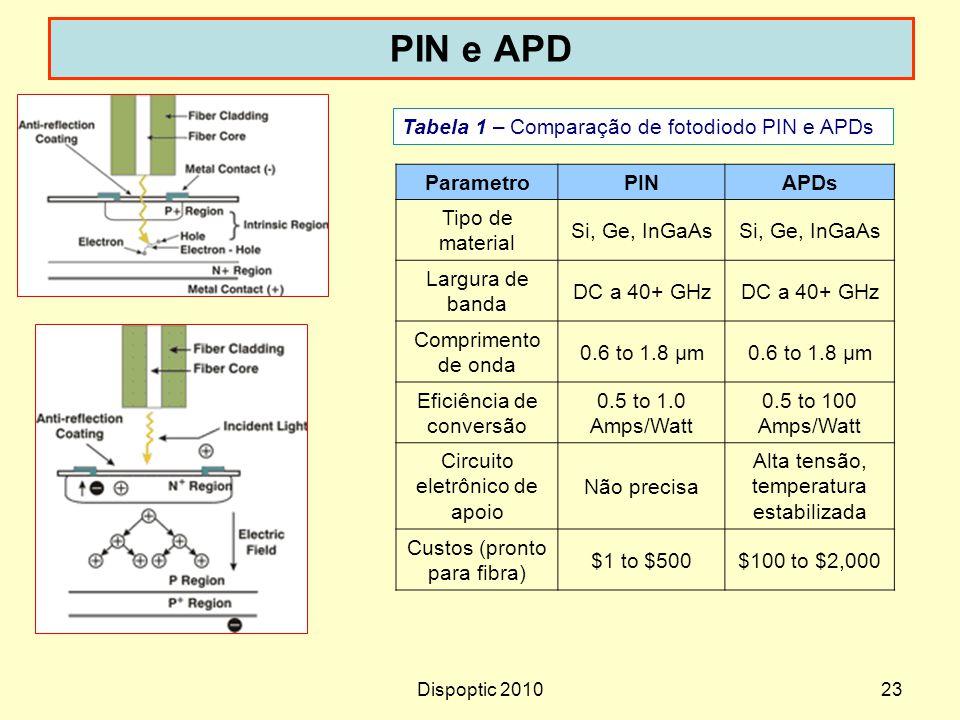 Dispoptic 201023 PIN e APD Tabela 1 – Comparação de fotodiodo PIN e APDs ParametroPINAPDs Tipo de material Si, Ge, InGaAs Largura de banda DC a 40+ GH
