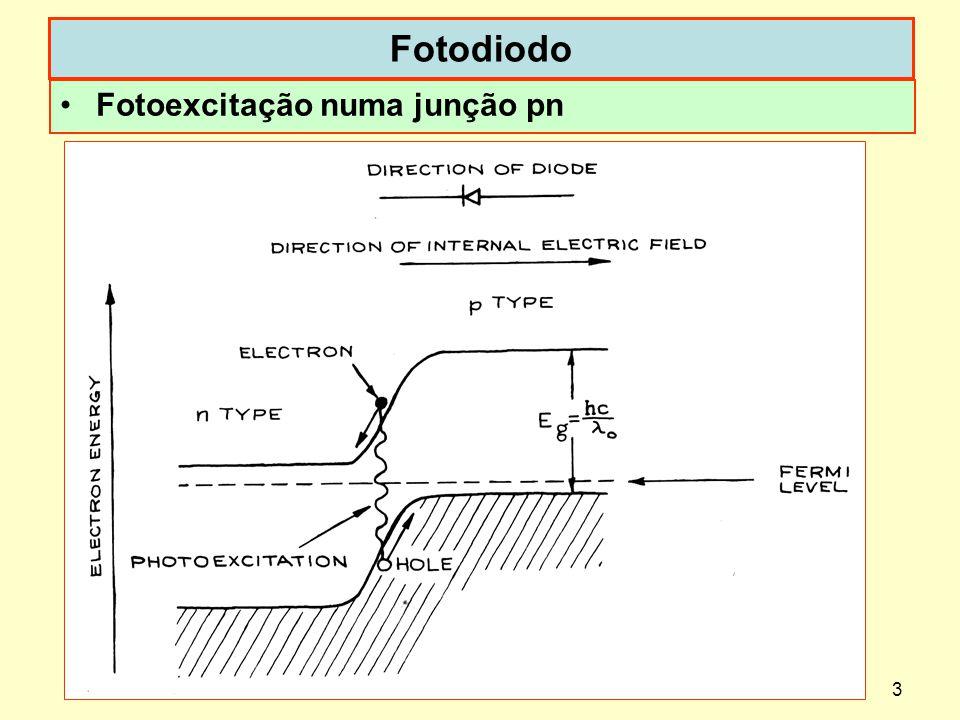 Dispoptic 20104 Fenômenos na junção pn a)Junção pn com pol.