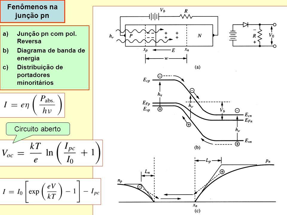 Dispoptic 20104 Fenômenos na junção pn a)Junção pn com pol. Reversa b)Diagrama de banda de energia c)Distribuição de portadores minoritários Circuito