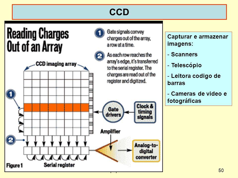 Dispoptic 201050 CCD Capturar e armazenar imagens: - Scanners - Telescópio - Leitora codigo de barras - Cameras de video e fotográficas