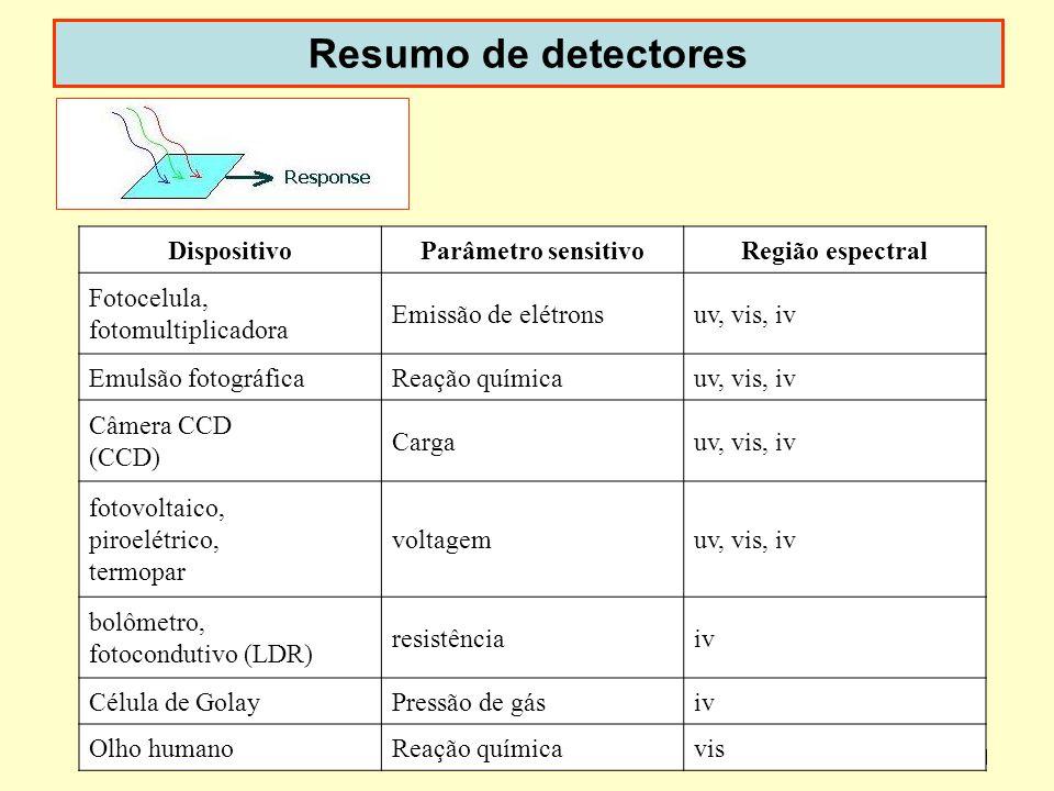 Dispoptic 201051 Resumo de detectores DispositivoParâmetro sensitivoRegião espectral Fotocelula, fotomultiplicadora Emissão de elétronsuv, vis, iv Emu
