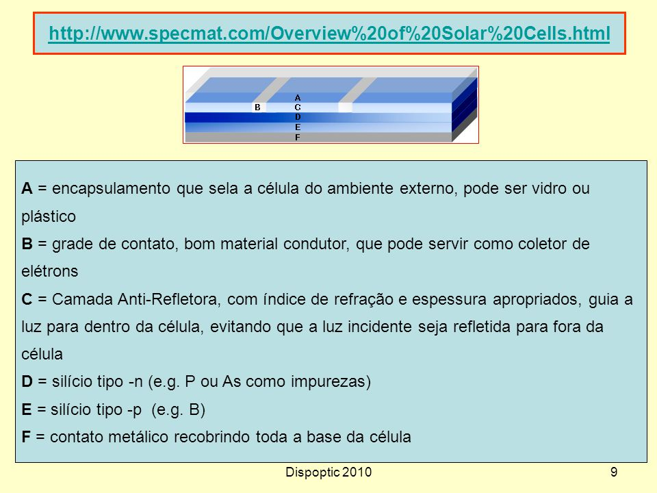 Dispoptic 20109 http://www.specmat.com/Overview%20of%20Solar%20Cells.html A = encapsulamento que sela a célula do ambiente externo, pode ser vidro ou
