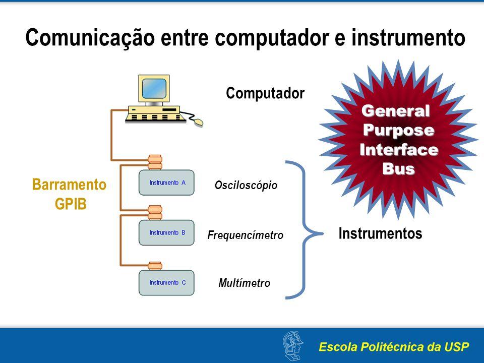 Comunicação entre computador e instrumento Instrumentos Osciloscópio Frequencímetro Multímetro Computador Barramento GPIB GeneralPurposeInterfaceBus