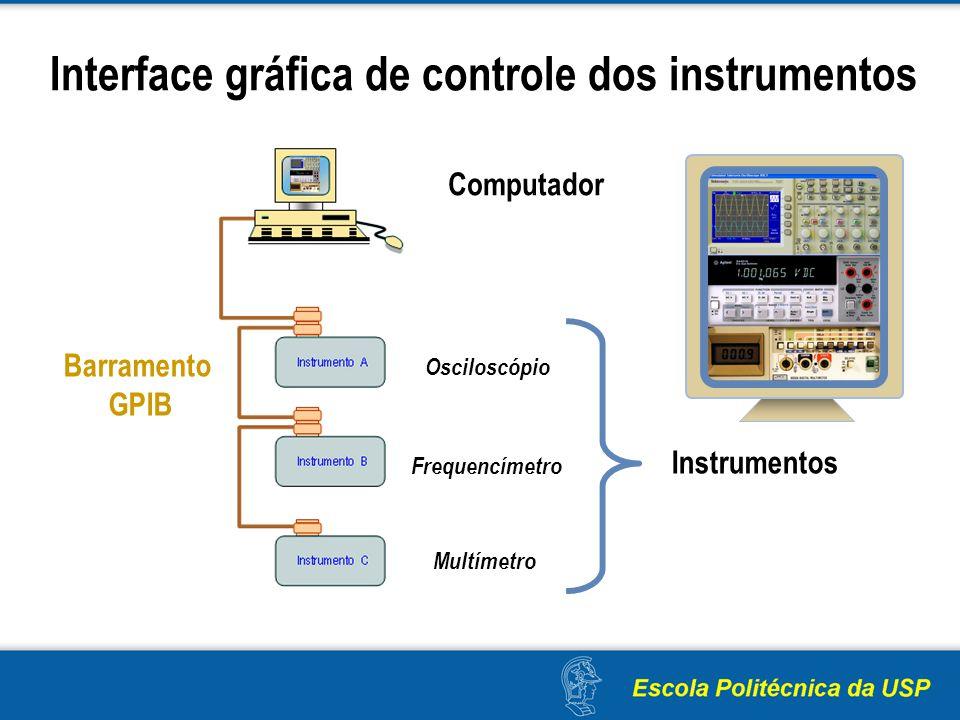 Interface gráfica de controle dos instrumentos Instrumentos Osciloscópio Frequencímetro Multímetro Computador Barramento GPIB