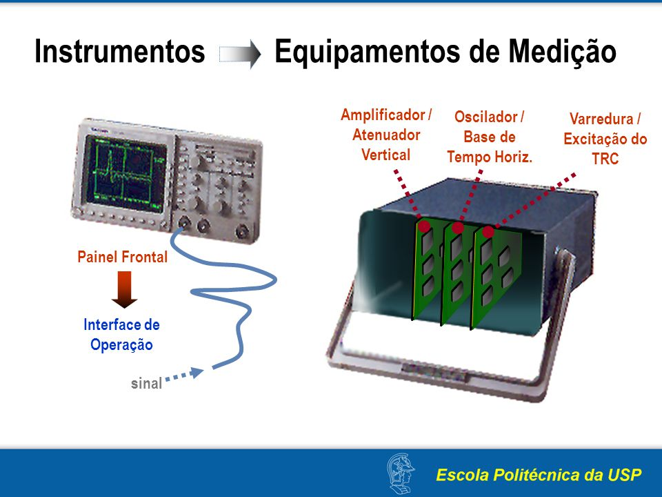 Instrumentos Equipamentos de Medição Amplificador / Atenuador Vertical Oscilador / Base de Tempo Horiz. Varredura / Excitação do TRC Painel Frontal In