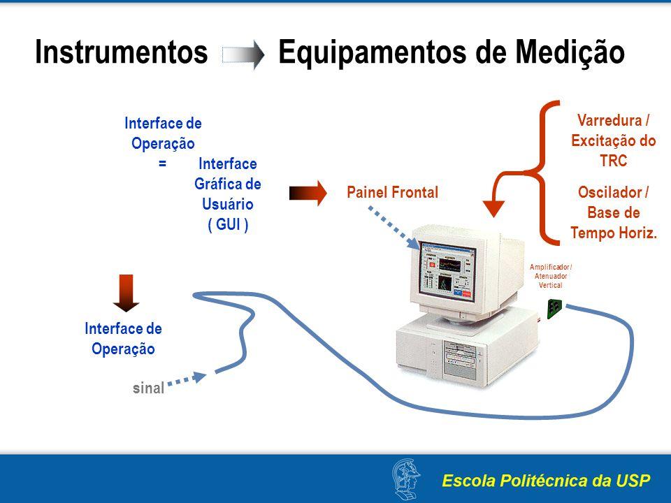 Instrumentos Equipamentos de Medição Varredura / Excitação do TRC Interface de Operação sinal Oscilador / Base de Tempo Horiz. Amplificador / Atenuado