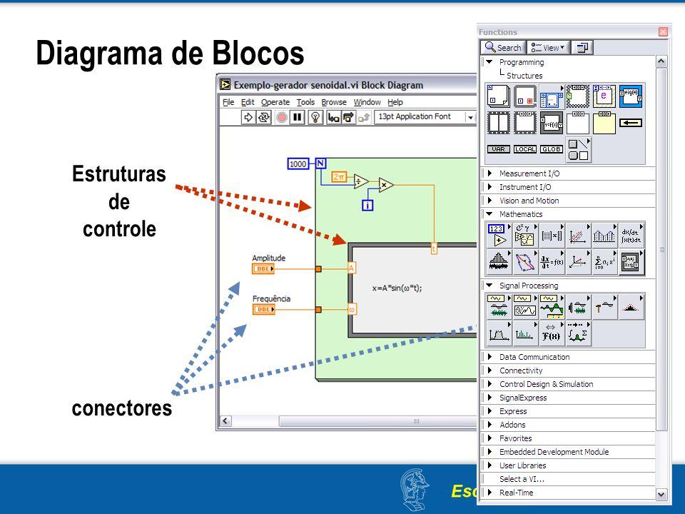Diagrama de Blocos conectores Estruturas de controle