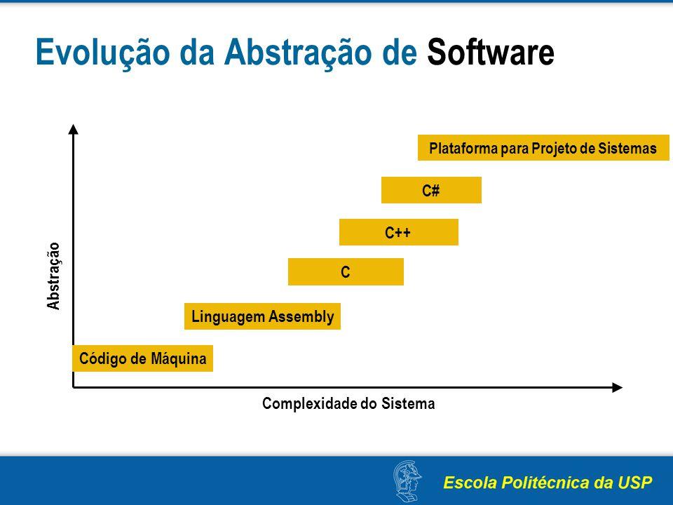 Evolução da Abstração de Software Abstração Complexidade do Sistema Código de Máquina Linguagem Assembly C C++ C# Plataforma para Projeto de Sistemas