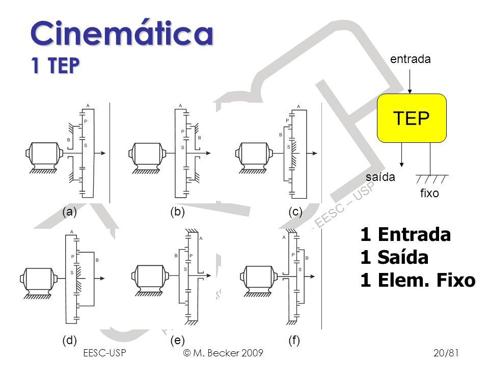 Prof. Dr. Marcelo Becker - SEM – EESC – USP Cinemática 1 TEP 1 Entrada 1 Saída 1 Elem. Fixo TEP fixo entrada saída (a) (b) (c) (d) (e) (f) EESC-USP ©